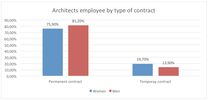 Architects_contract