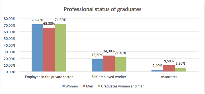 Professiona_graduates