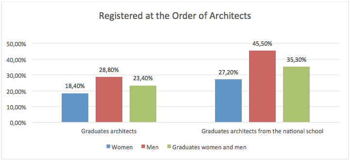 Registered_Architects