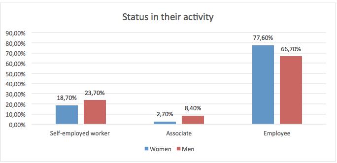 Status_activity